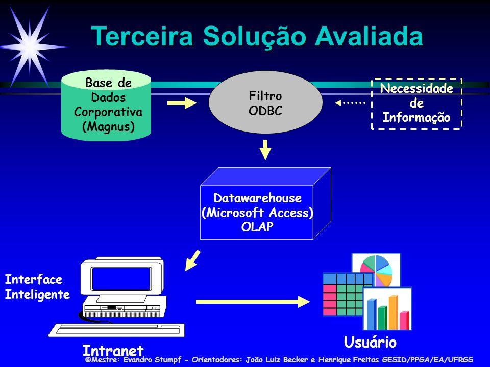 Necessidade de Informação Base de Dados Corporativa (Magnus)