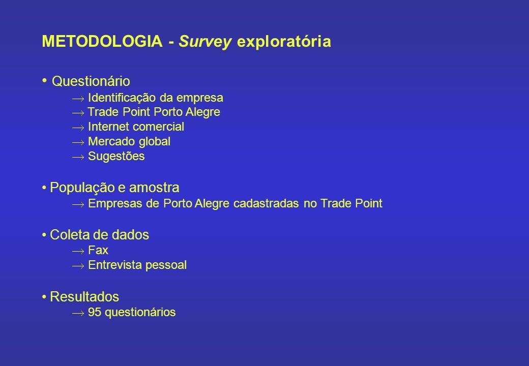 METODOLOGIA - Survey exploratória Questionário