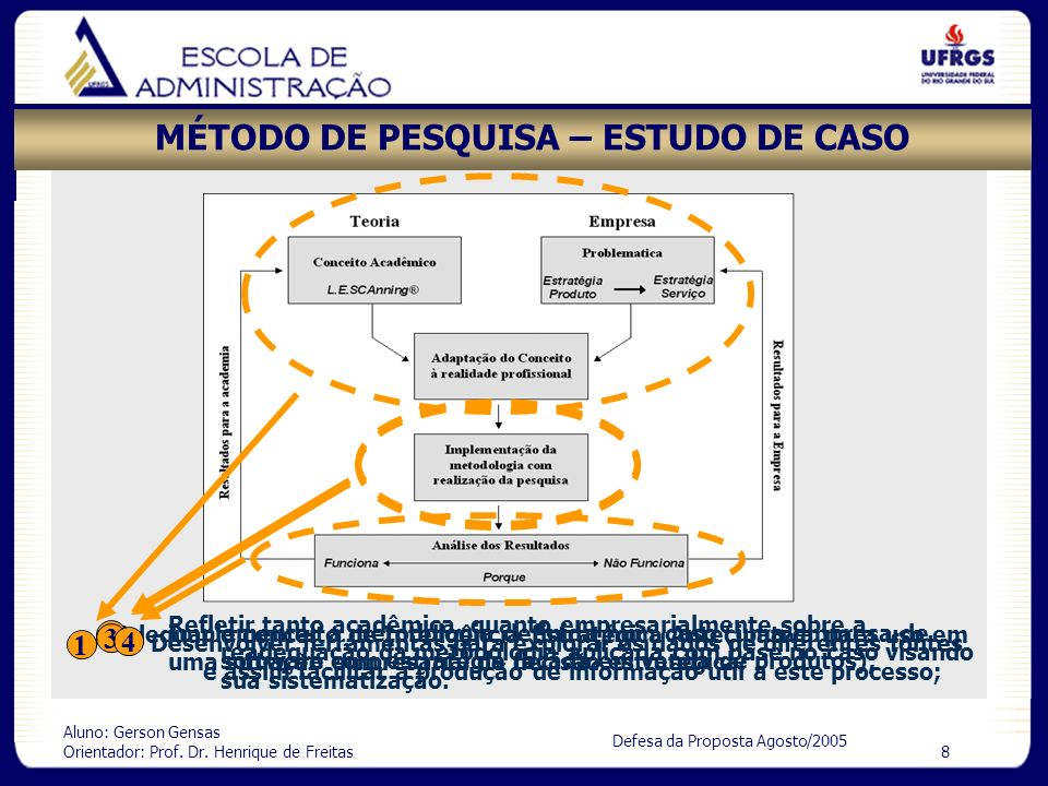 MÉTODO DE PESQUISA – ESTUDO DE CASO