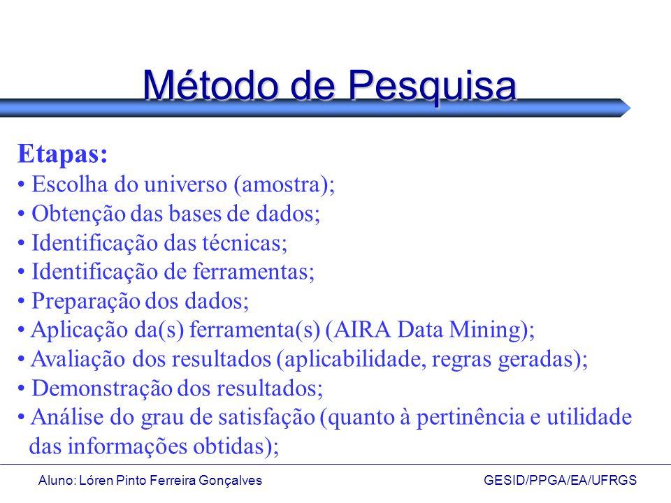 Método de Pesquisa Etapas: Escolha do universo (amostra);