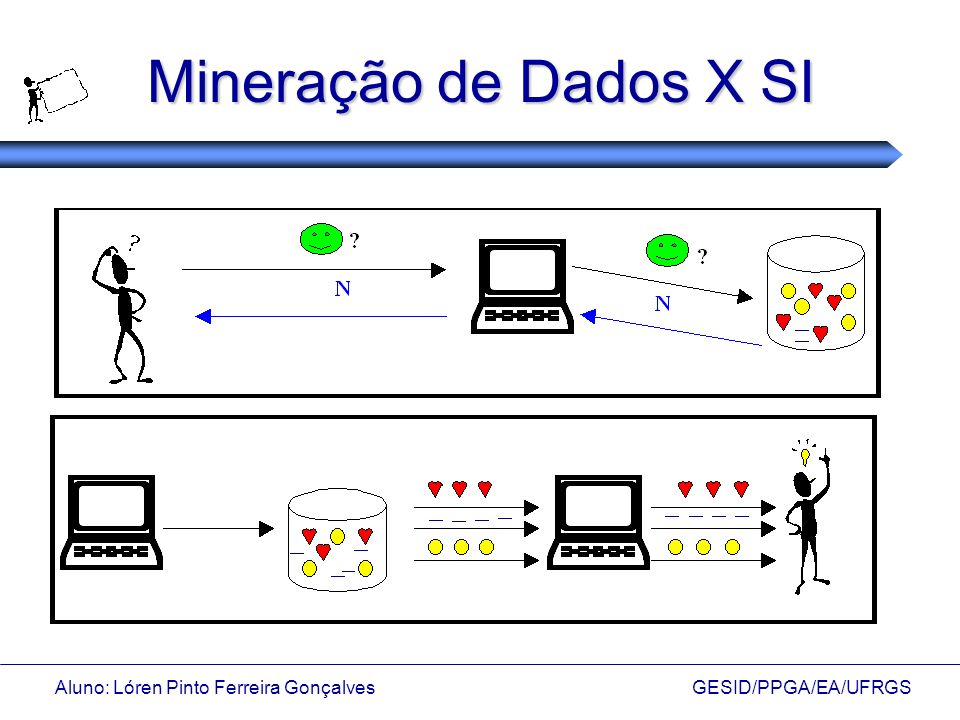 Mineração de Dados X SI Aluno: Lóren Pinto Ferreira Gonçalves GESID/PPGA/EA/UFRGS.