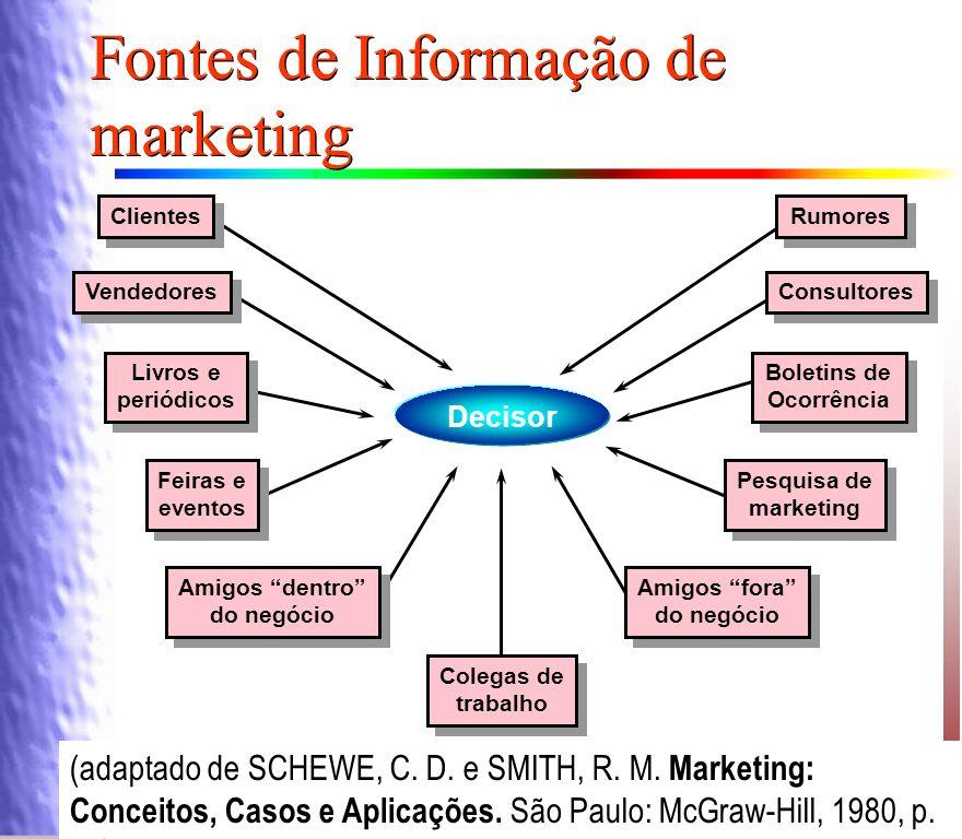 Fontes de Informação de marketing