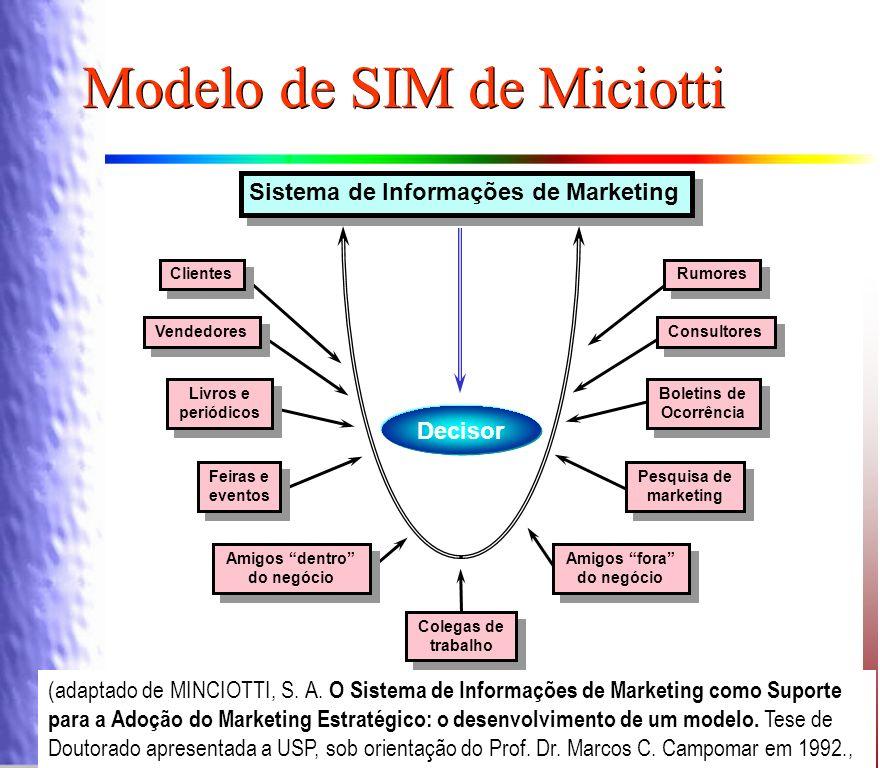 Modelo de SIM de Miciotti
