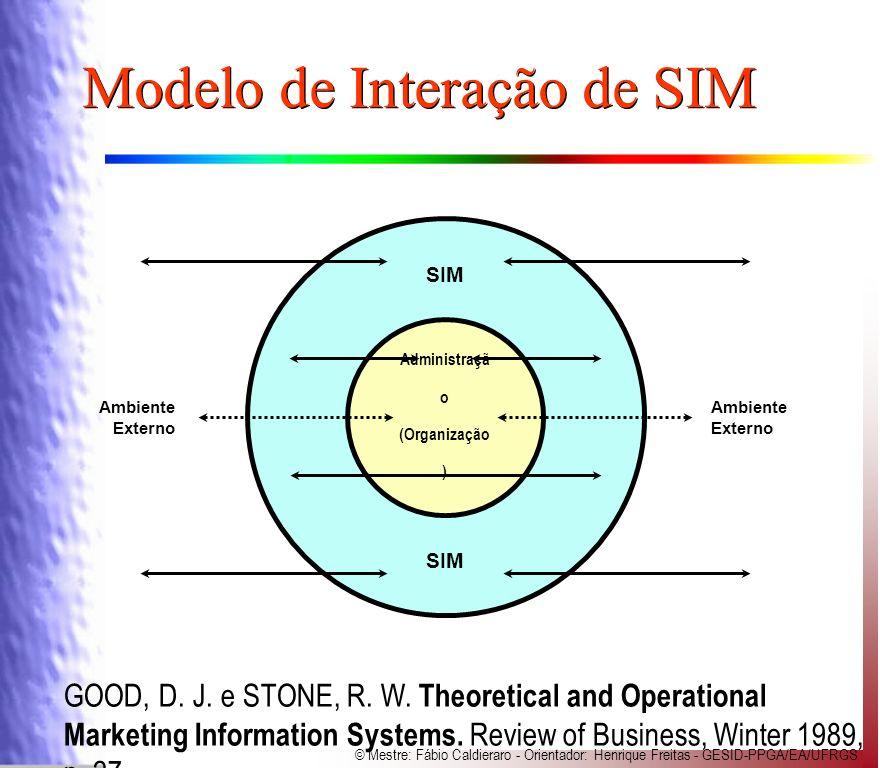 Modelo de Interação de SIM