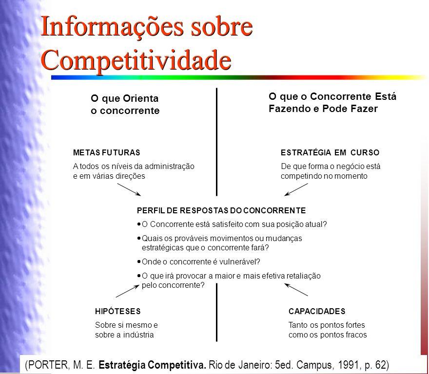 Informações sobre Competitividade
