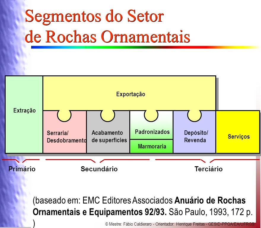 Segmentos do Setor de Rochas Ornamentais