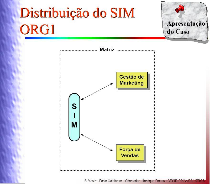 Distribuição do SIM ORG1