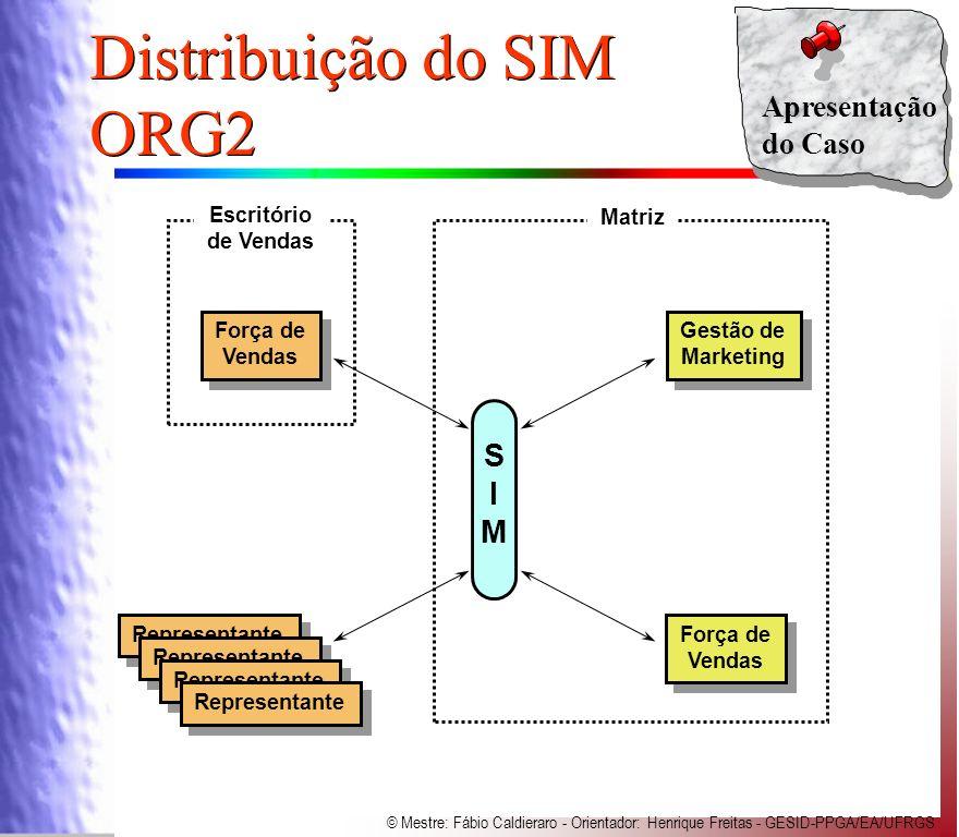 Distribuição do SIM ORG2