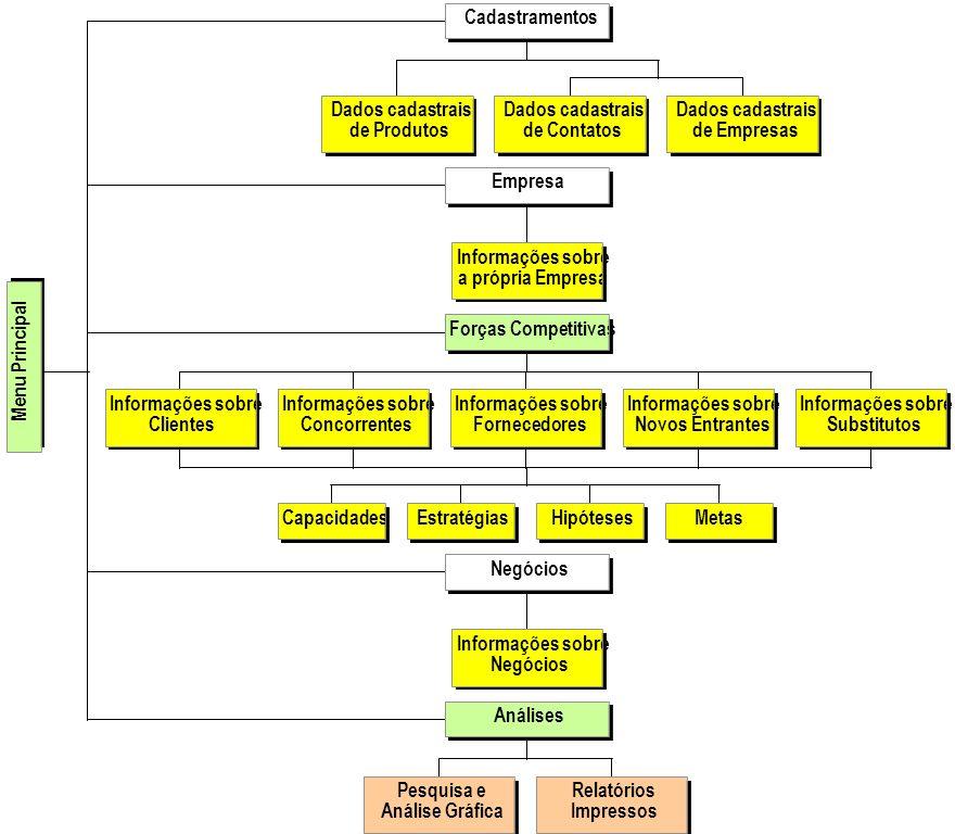 Dados cadastrais de Produtos. de Contatos. de Empresas. Cadastramentos. Informações sobre. a própria Empresa.