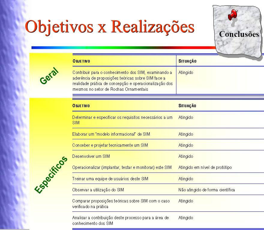 Objetivos x Realizações