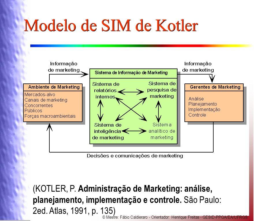 Modelo de SIM de Kotler (KOTLER, P.