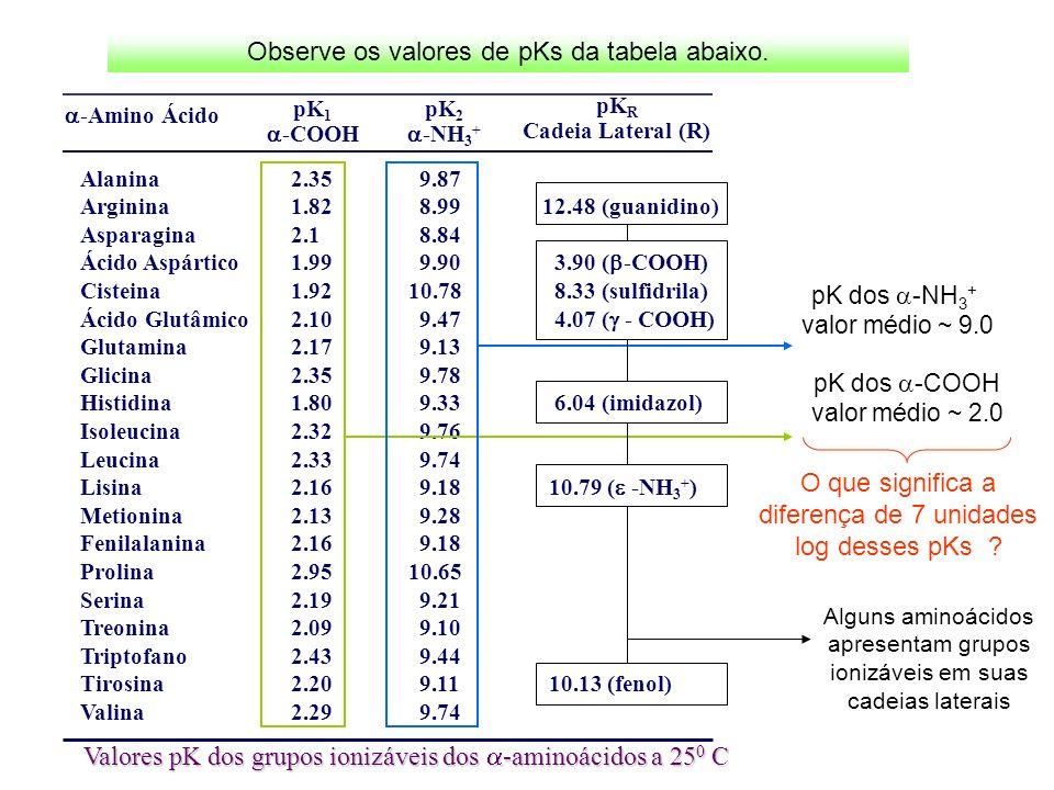 Observe os valores de pKs da tabela abaixo.