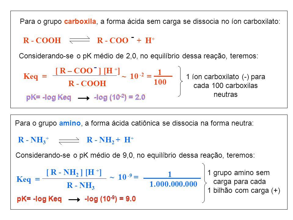 1 íon carboxilato (-) para cada 100 carboxilas neutras