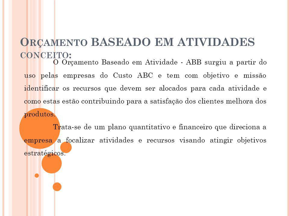 Orçamento BASEADO EM ATIVIDADES conceito: