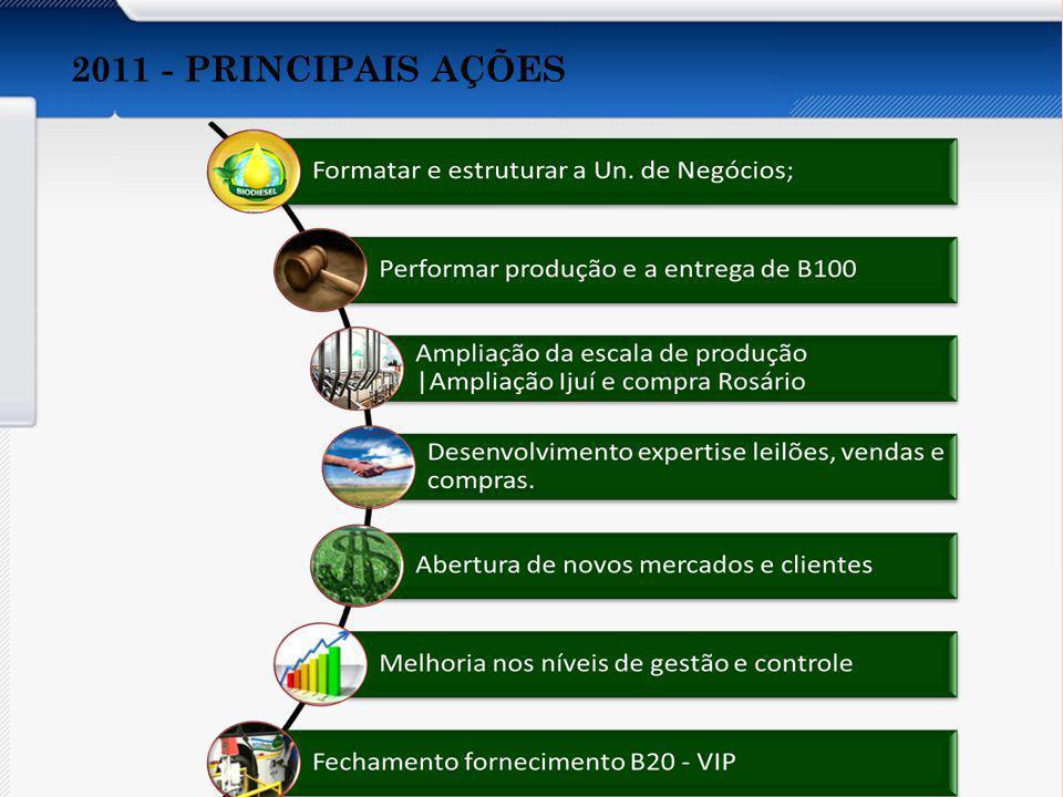 2011 - PRINCIPAIS AÇÕES Apresentar os aspectos abaixo do Orçamento por Atividades: Conceito. Características.