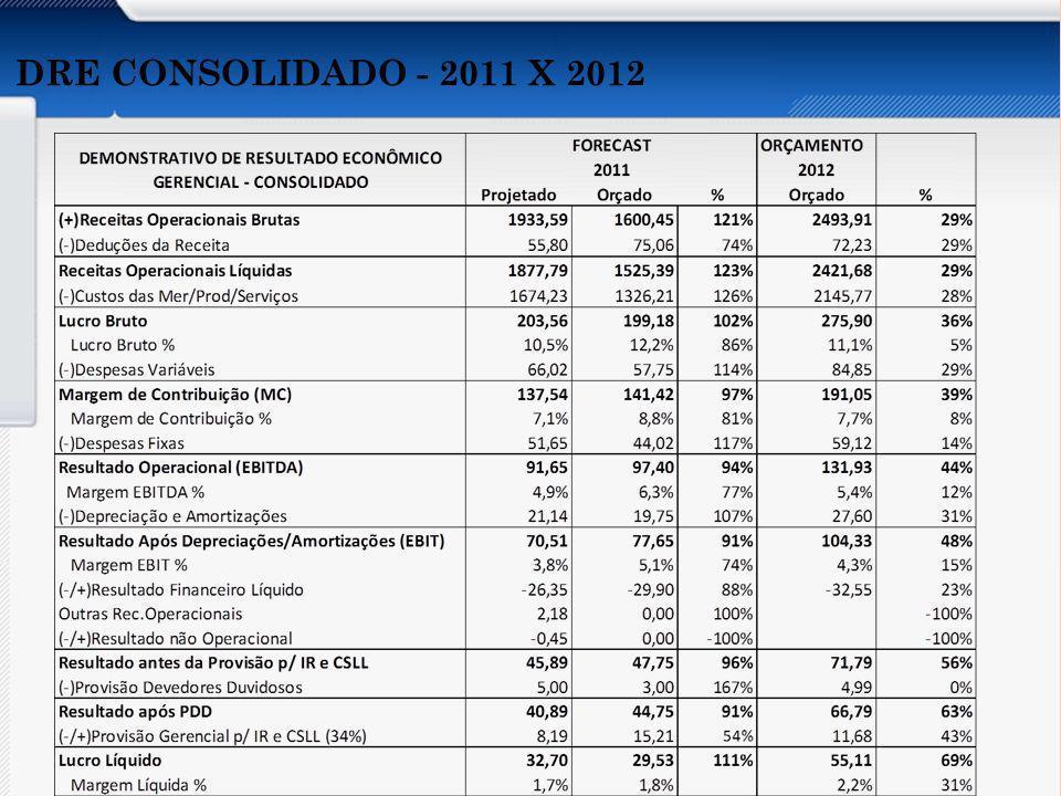 DRE CONSOLIDADO - 2011 X 2012 Apresentar os aspectos abaixo do Orçamento por Atividades: Conceito.
