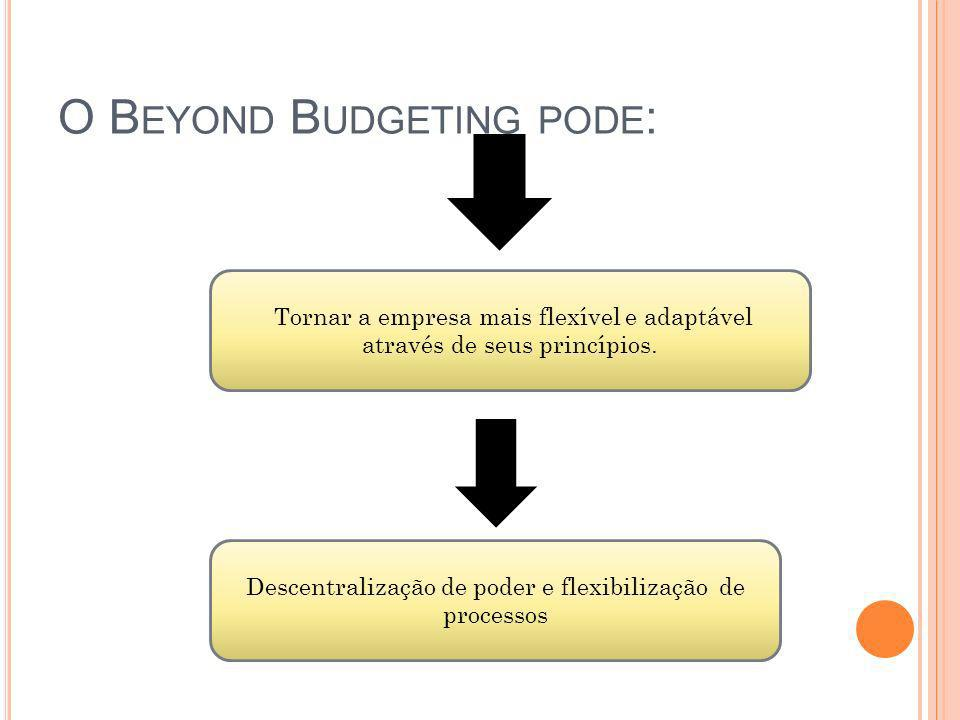 O Beyond Budgeting pode: