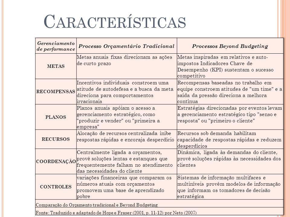 Características Processo Orçamentário Tradicional