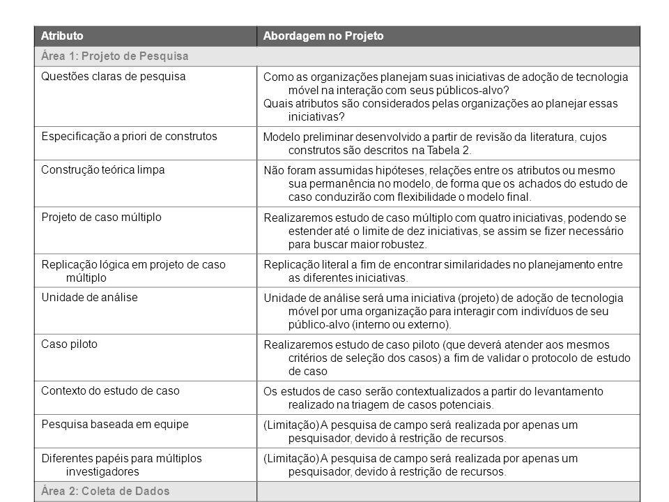 Atributo Abordagem no Projeto. Área 1: Projeto de Pesquisa. Questões claras de pesquisa.