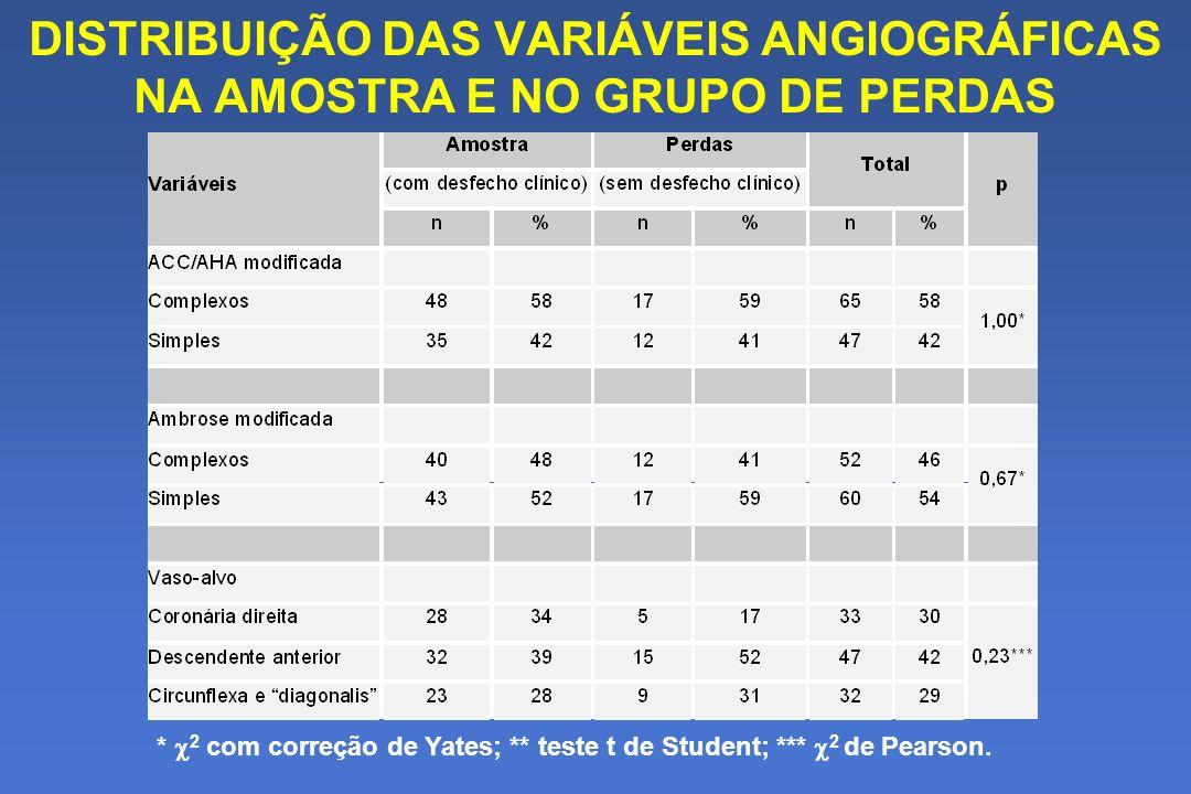 DISTRIBUIÇÃO DAS VARIÁVEIS ANGIOGRÁFICAS NA AMOSTRA E NO GRUPO DE PERDAS