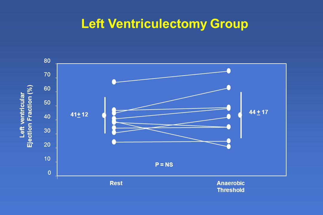Left Ventriculectomy Group