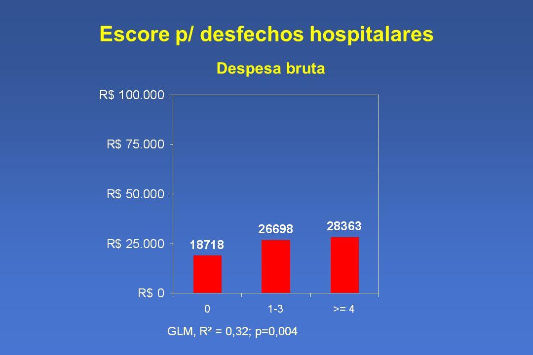Escore p/ desfechos hospitalares