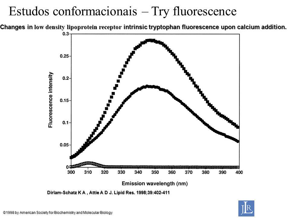 Estudos conformacionais – Try fluorescence