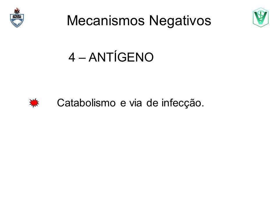 Mecanismos Negativos 4 – ANTÍGENO Catabolismo e via de infecção.