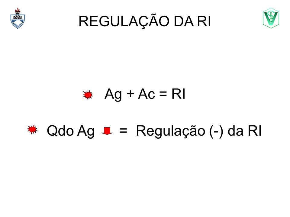 Qdo Ag = Regulação (-) da RI