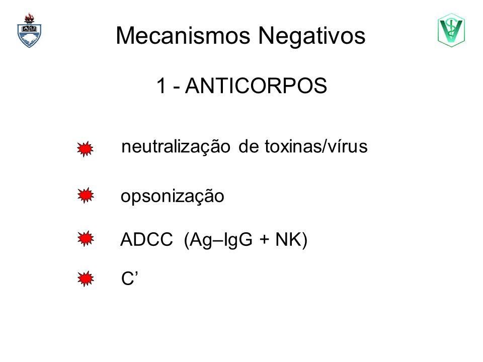 neutralização de toxinas/vírus