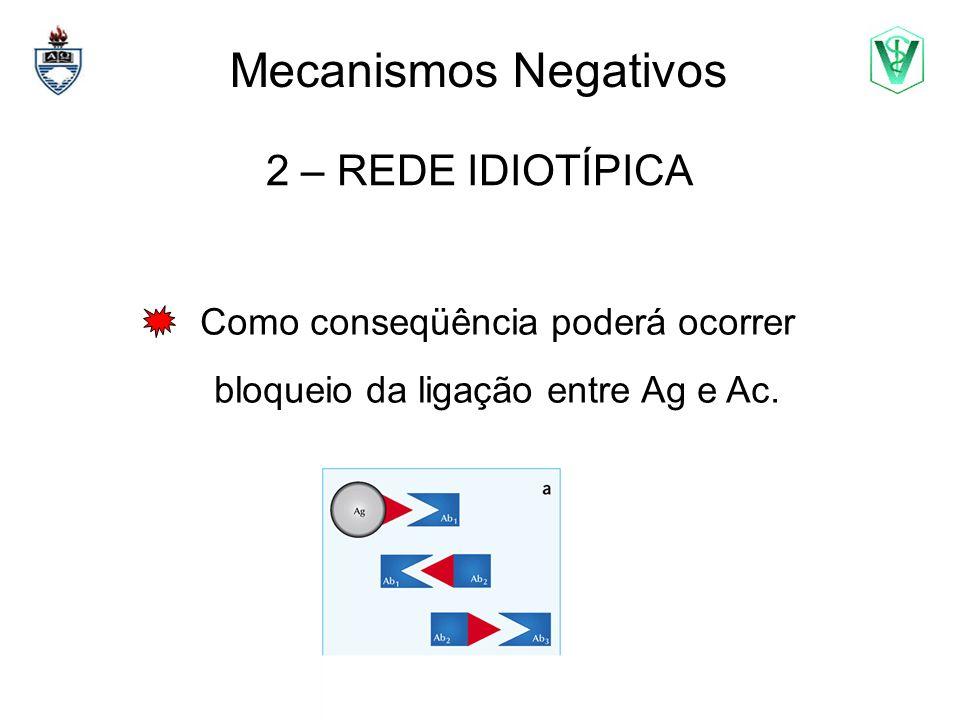 Como conseqüência poderá ocorrer bloqueio da ligação entre Ag e Ac.