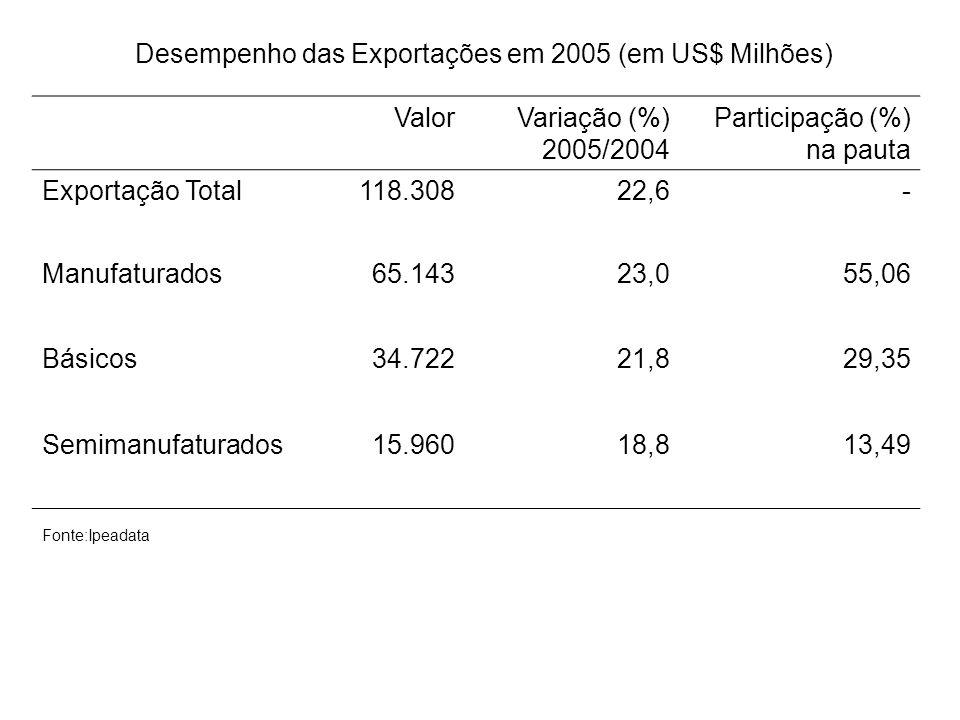 Desempenho das Exportações em 2005 (em US$ Milhões)