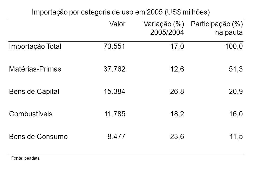 Importação por categoria de uso em 2005 (US$ milhões)