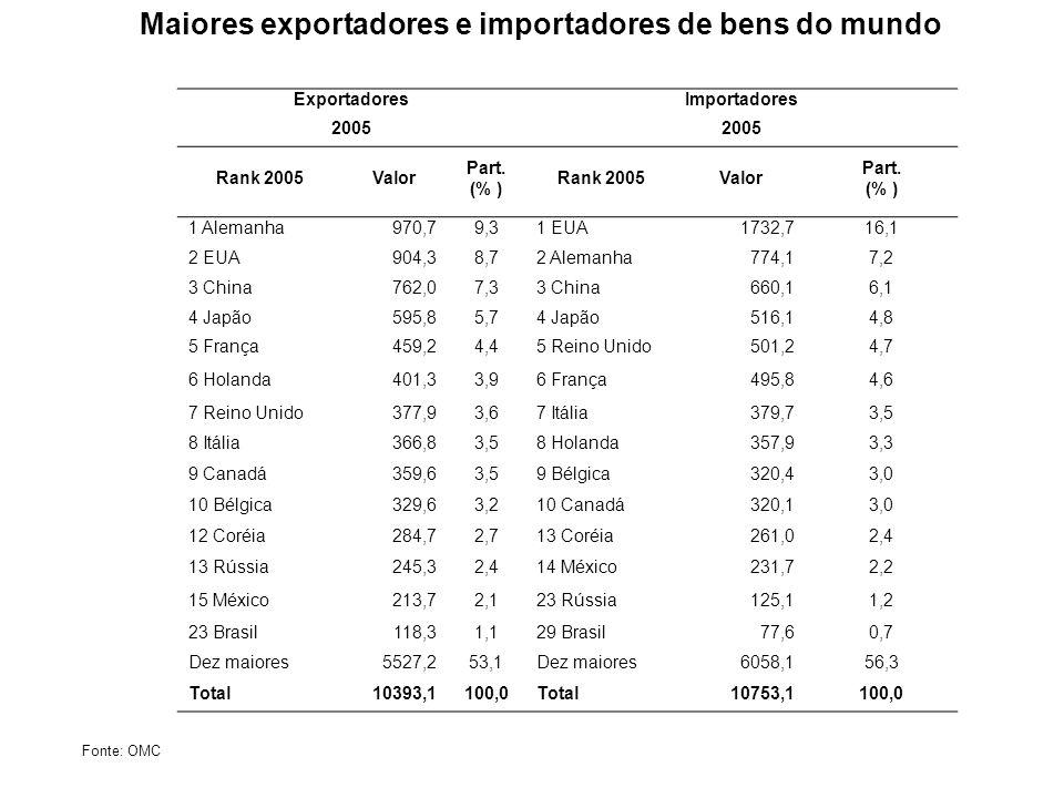 Maiores exportadores e importadores de bens do mundo