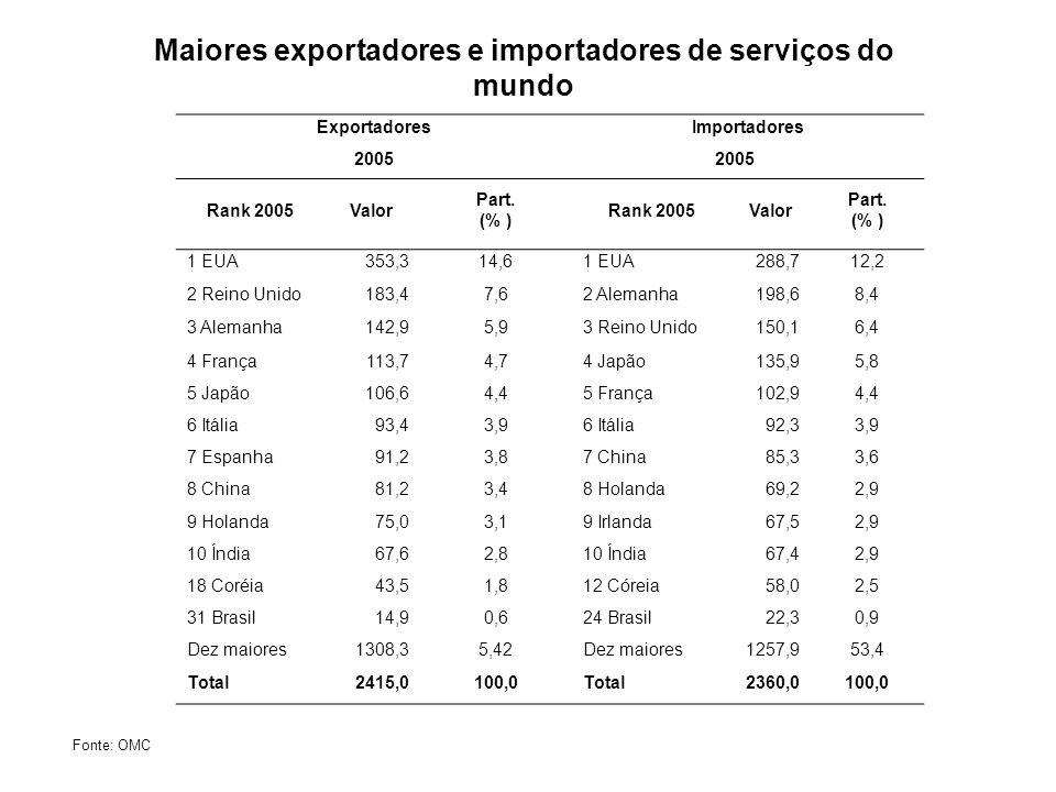 Maiores exportadores e importadores de serviços do mundo