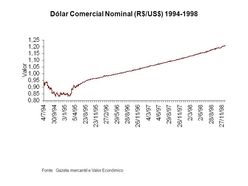 Dólar Comercial Nominal (R$/US$) 1994-1998