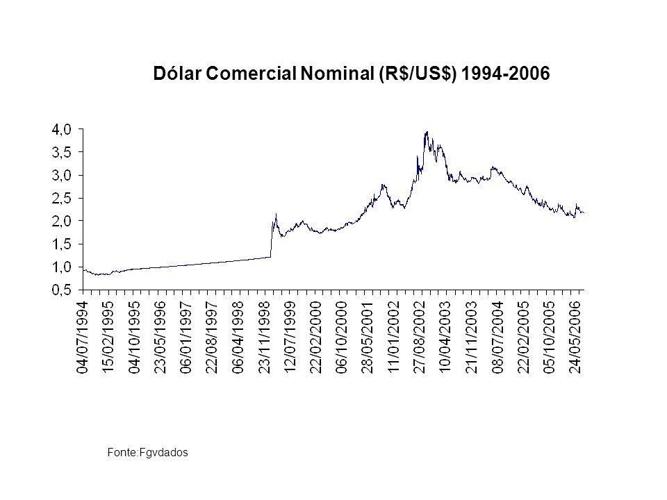 Dólar Comercial Nominal (R$/US$) 1994-2006