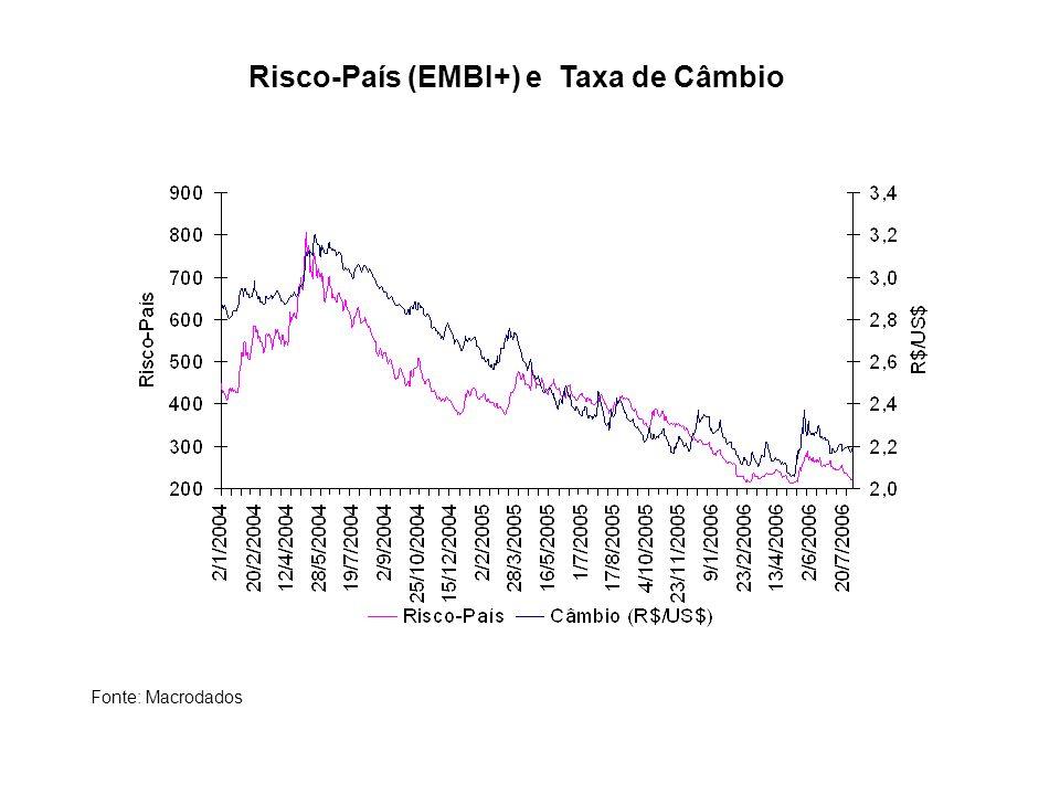 Risco-País (EMBI+) e Taxa de Câmbio