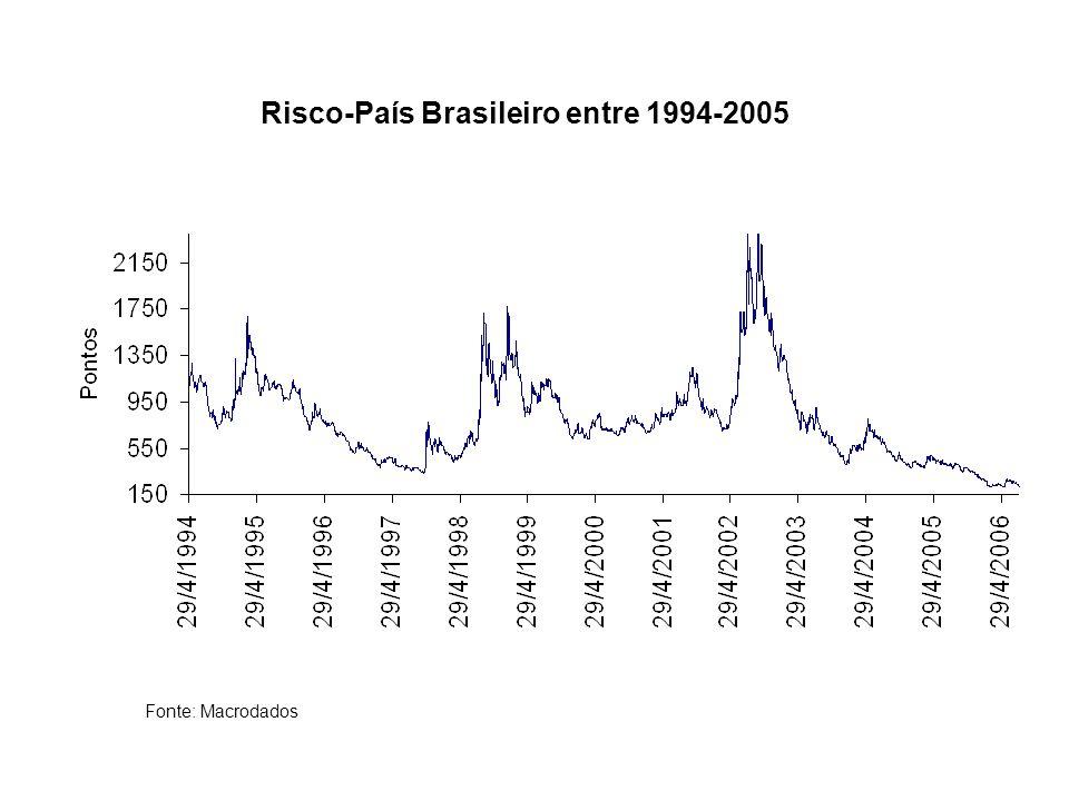 Risco-País Brasileiro entre 1994-2005