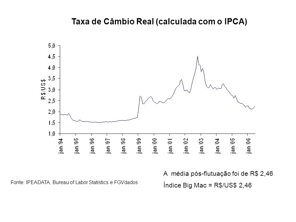 Taxa de Câmbio Real (calculada com o IPCA)