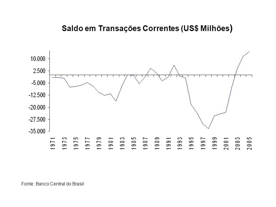 Saldo em Transações Correntes (US$ Milhões)
