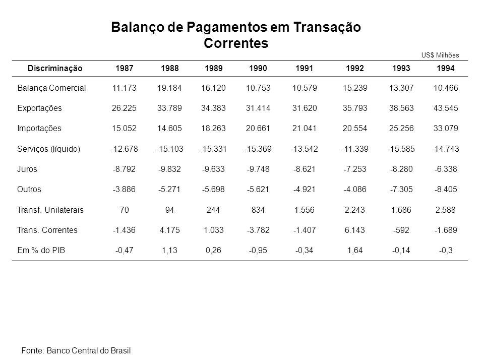 Balanço de Pagamentos em Transação Correntes