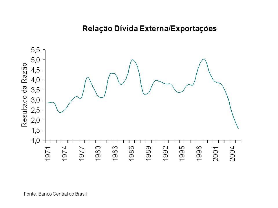 Relação Dívida Externa/Exportações