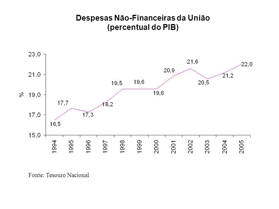 Despesas Não-Financeiras da União