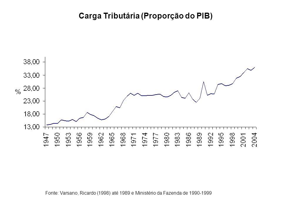 Carga Tributária (Proporção do PIB)
