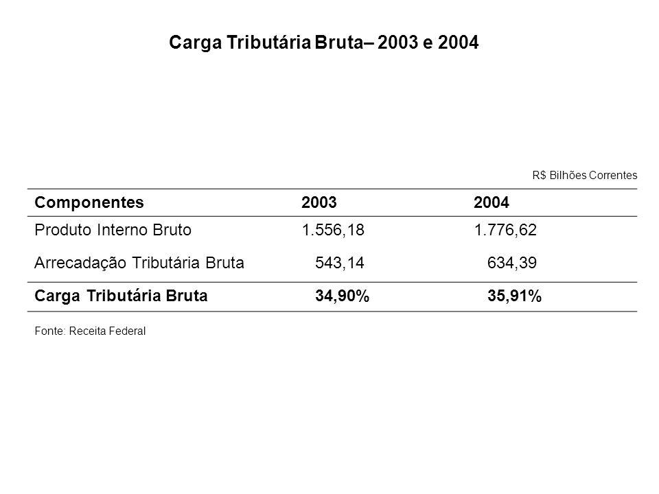 Carga Tributária Bruta– 2003 e 2004
