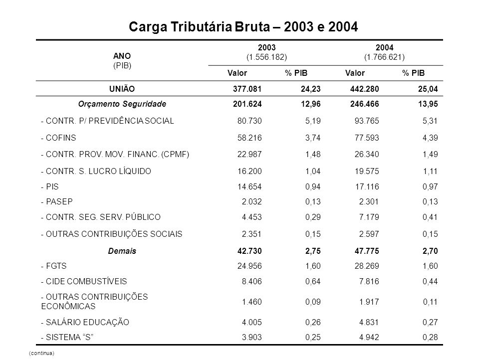 Carga Tributária Bruta – 2003 e 2004