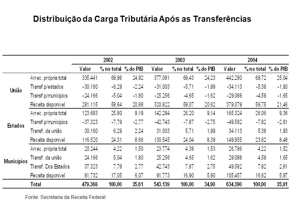 Distribuição da Carga Tributária Após as Transferências