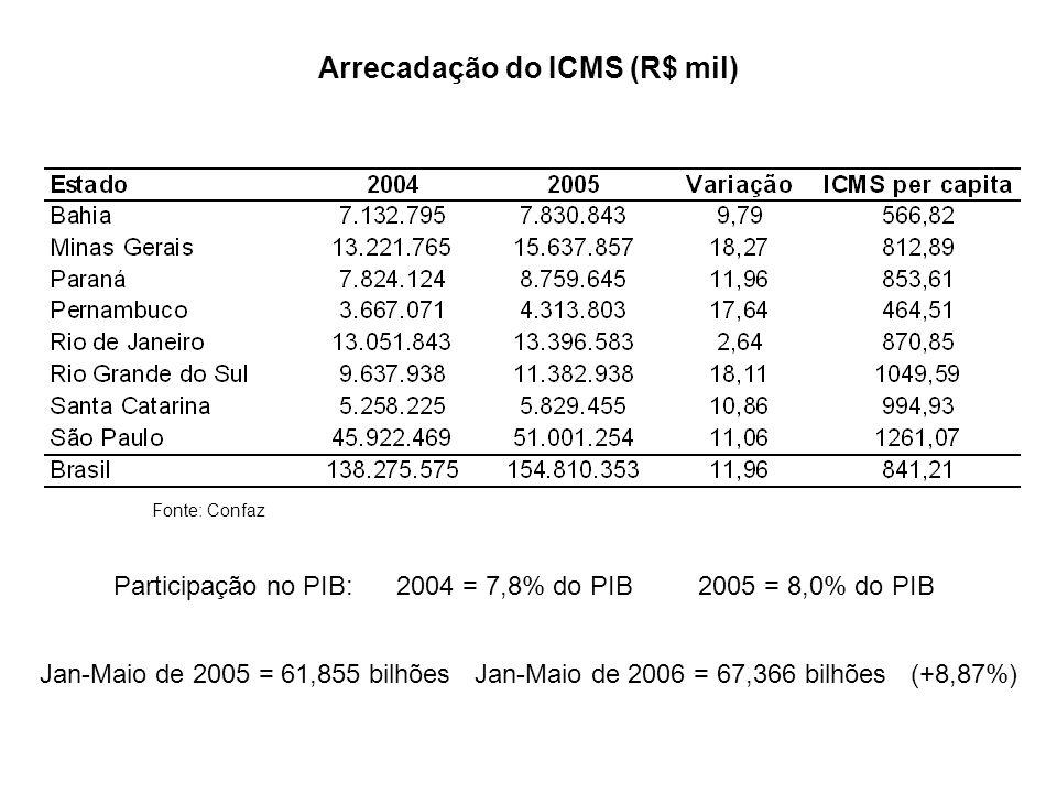 Arrecadação do ICMS (R$ mil)