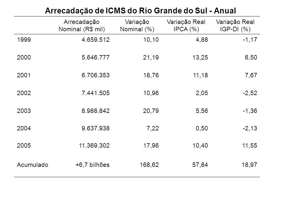 Arrecadação de ICMS do Rio Grande do Sul - Anual
